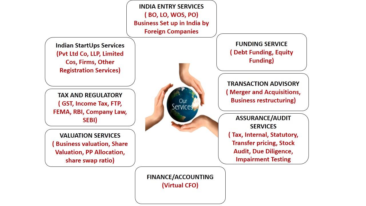 Ezybiz India Service